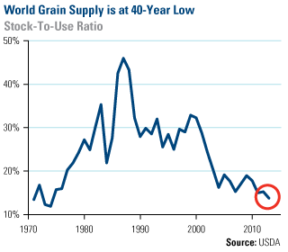 FTWorldGrainsupply-100812