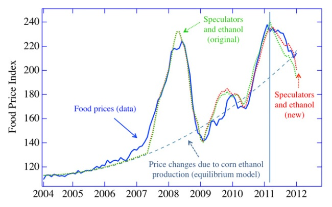 NECSI food price trendline