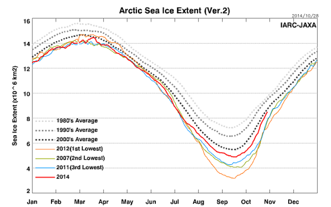 sea ice extent October 29 2014