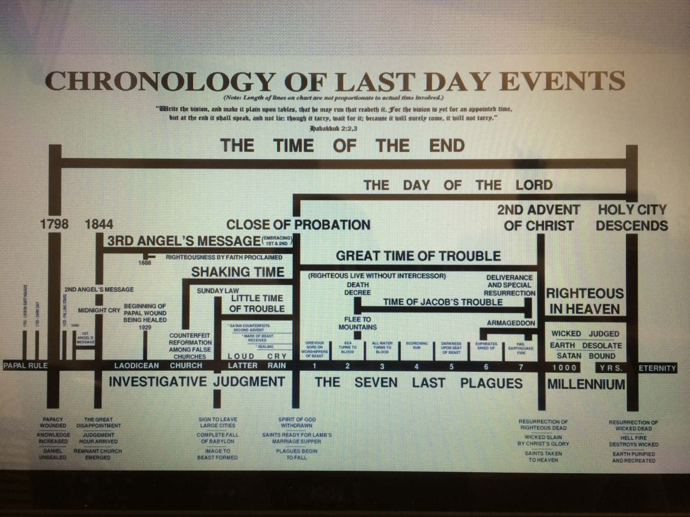 End Time Chart – As Promised | Planet in Distress