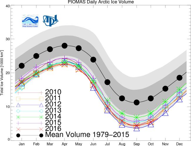 sea-ice-volume-graph-oct-2016